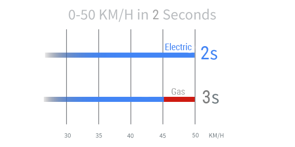 Electric_VS_Gas_Acceleration